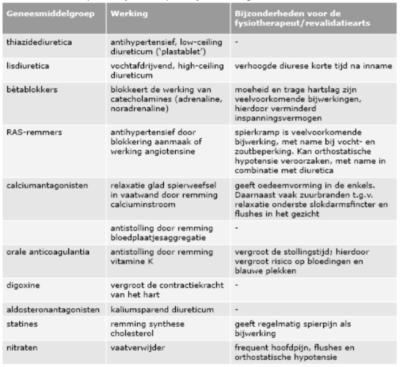 Aandachtspunten fysiotherapeut bij medicatiegebruik1